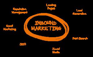 inbound-marketing-reason